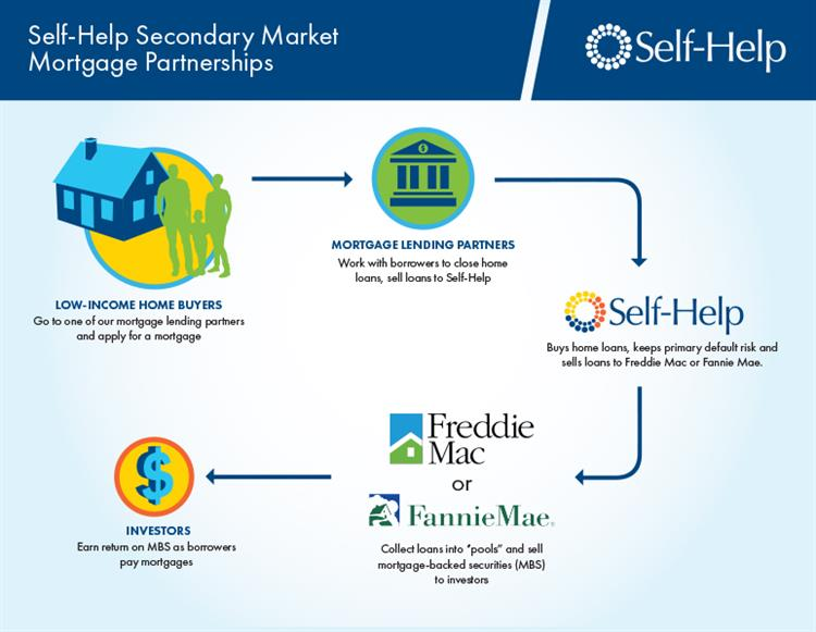 secondary-market-generic-flow-chart